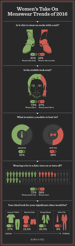 Single Women's Opinion on Menswear